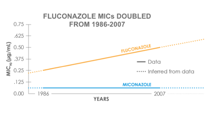 Graph : Fluconazole MICs doubled from 1986 to 2007