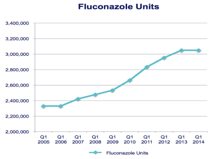 Graph : 2005 to 2014 Fluconazole units went from 2.3 millions to 3.1 millions